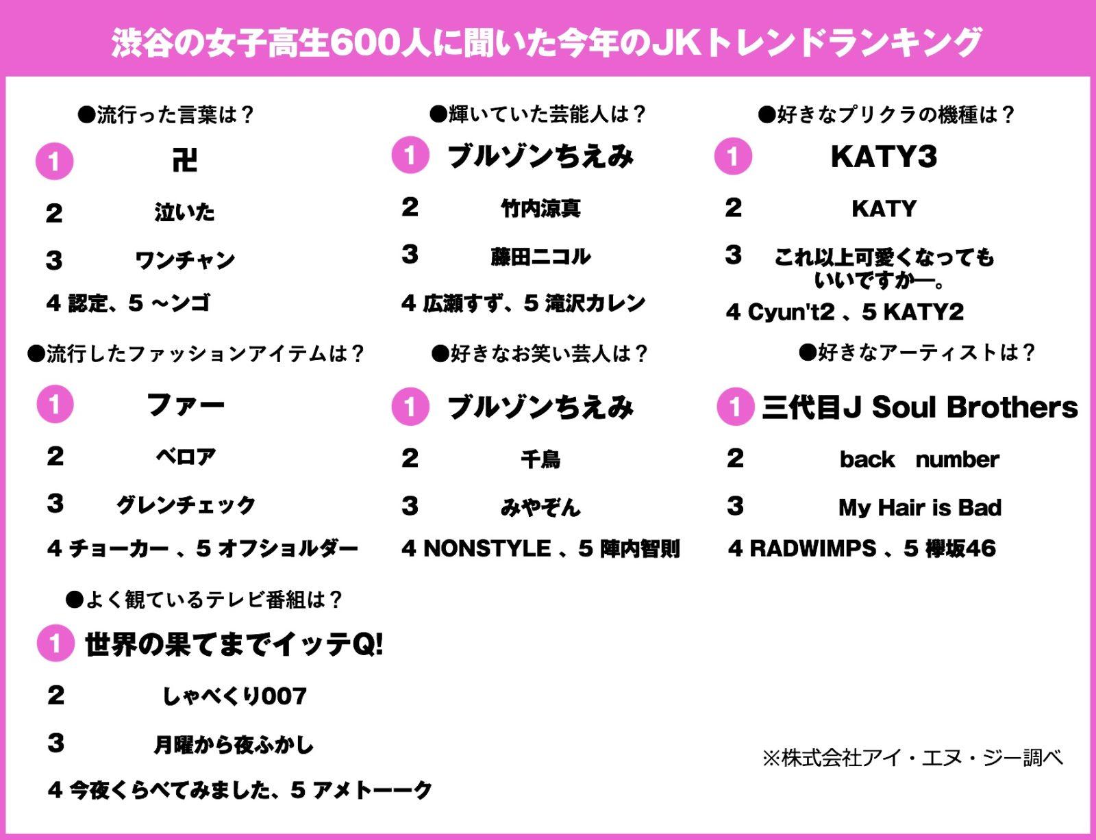 ブルゾンちえみが2部門で1位獲得!渋谷の女子高生600人に聞いた「今年のJKトレンドランキング」好きなアーティストNo.1はあの大人気グループサムネイル画像