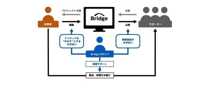 bridge_service